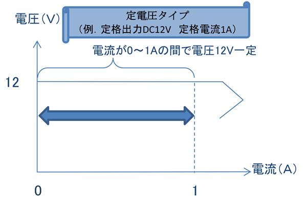 定電圧タイプの電圧-電流特性