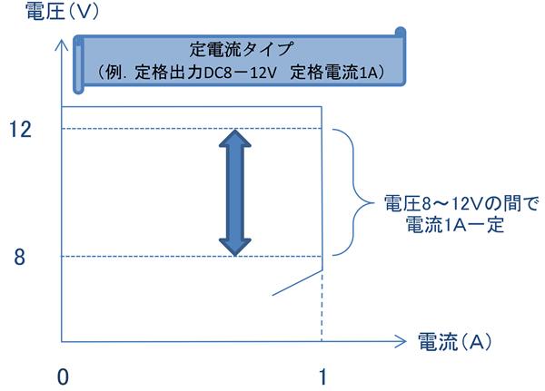 定電流タイプの電圧-電流特性